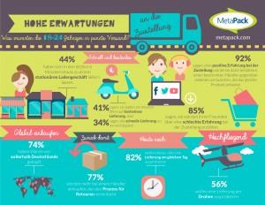 Infografik: Hohe Erwartungen an die Zustellung